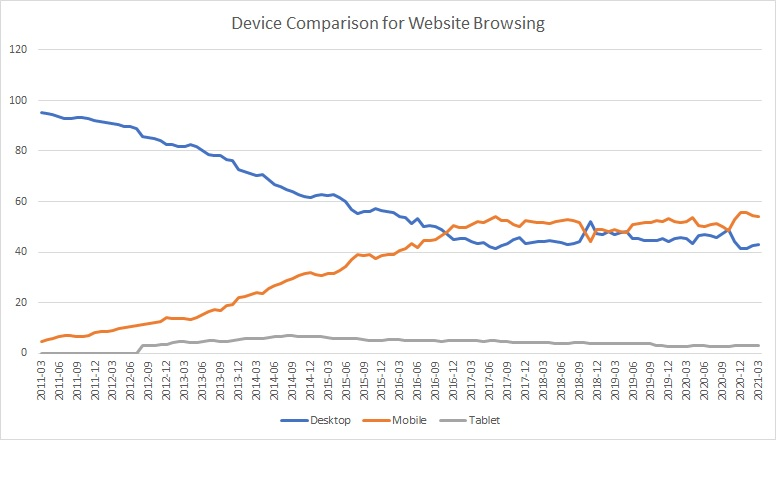 Devices used to browse the web